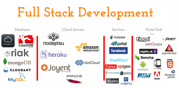 fullstack developer skill