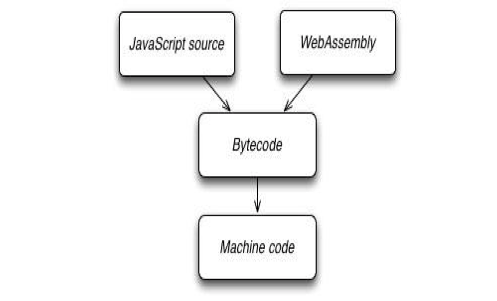 WebAssembly workflow