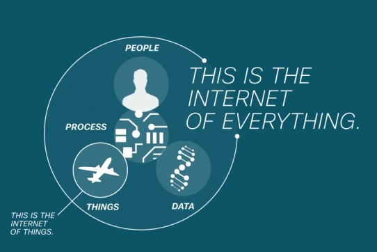 internet of everything components