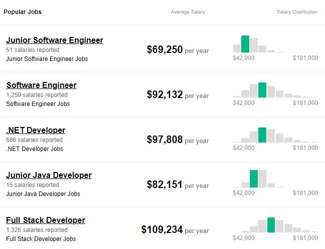 australian developer salary rates 2019