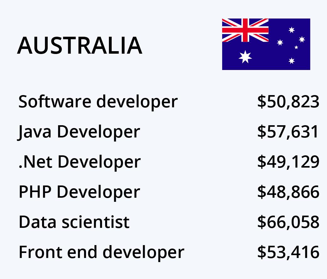 australian developer salary