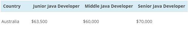 java salary