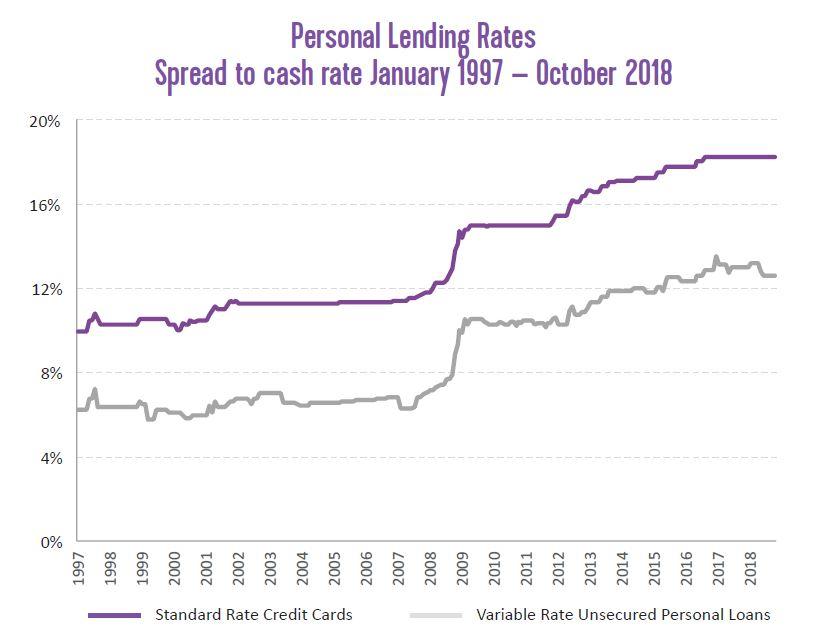 personal lending rates 2018