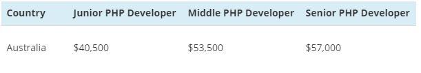 PHP salary