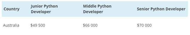 python salary