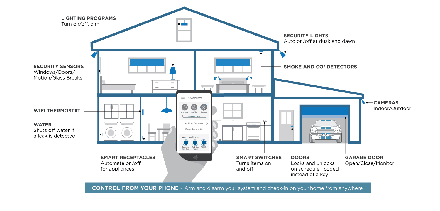 smart home components