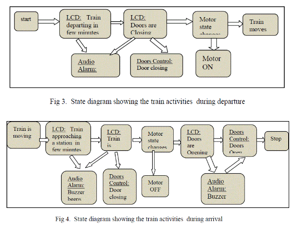 State diagram showing train activities