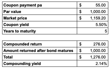 Yield to Maturity explained