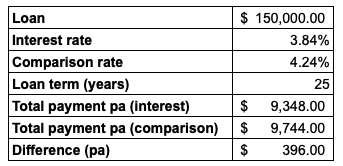 tables showing the difference between interest rate and comparison rate