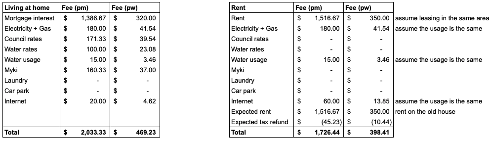home vs rent in the same area