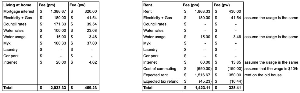 home vs rent in the city